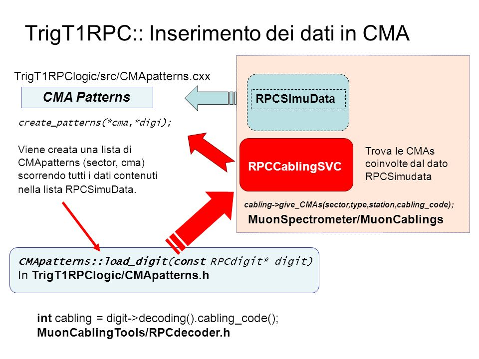 TrigT1RPC:: Inserimento dei dati in CMA CMA Patterns RPCSimuData RPCCablingSVC cabling->give_CMAs(sector,type,station,cabling_code); Trova le CMAs coi