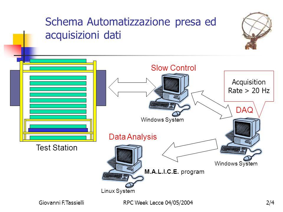 Giovanni F.TassielliRPC Week Lecce 04/05/20042/4 Schema Automatizzazione presa ed acquisizioni dati Test Station Data Analysis M.A.L.I.C.E.