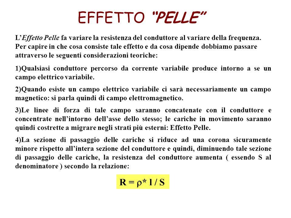 LEffetto Pelle fa variare la resistenza del conduttore al variare della frequenza. Per capire in che cosa consiste tale effetto e da cosa dipende dobb