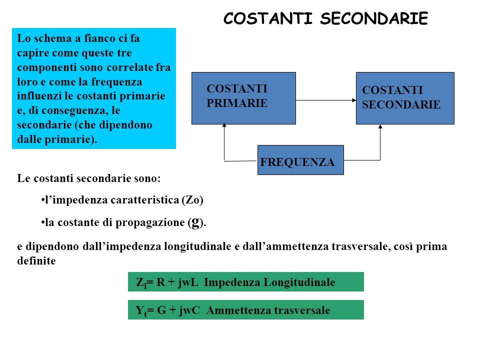 COSTANTI PRIMARIE COSTANTI SECONDARIE FREQUENZA Lo schema a fianco ci fa capire come queste tre componenti sono correlate fra loro e come la frequenza