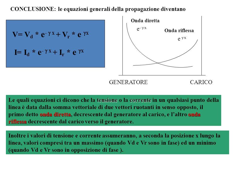 V= V d * e - x + V r * e x I= I d * e - x + I r * e x Onda diretta Onda riflessa e - x e x GENERATORECARICO tensionecorrente onda direttaonda riflessa