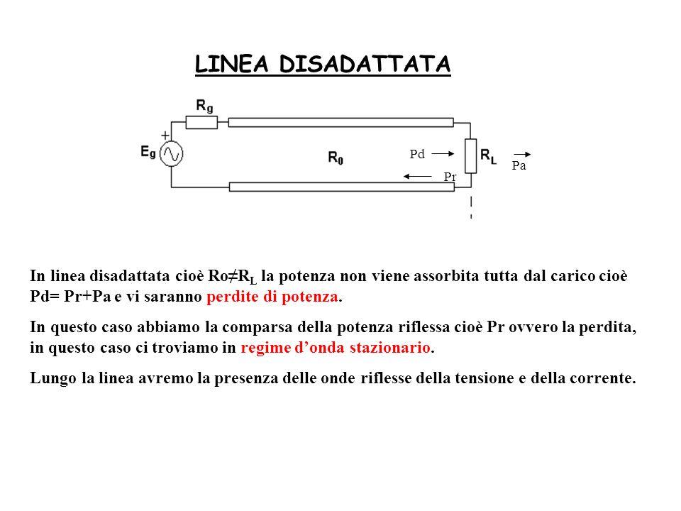 LINEA DISADATTATA Pd Pa Pr In linea disadattata cioè RoR L la potenza non viene assorbita tutta dal carico cioè Pd= Pr+Pa e vi saranno perdite di pote