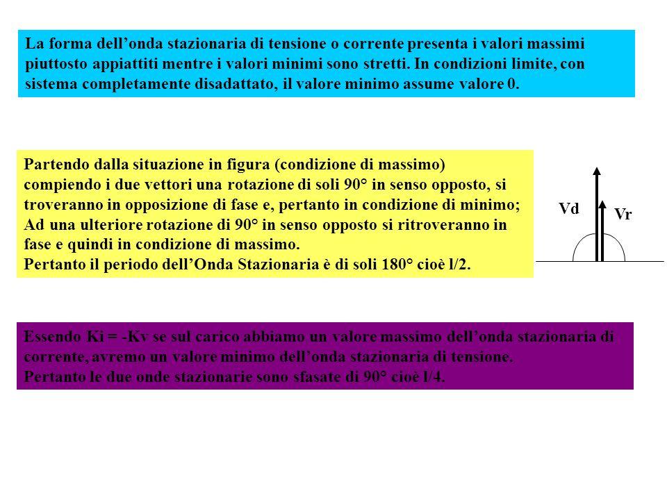 La forma dellonda stazionaria di tensione o corrente presenta i valori massimi piuttosto appiattiti mentre i valori minimi sono stretti. In condizioni