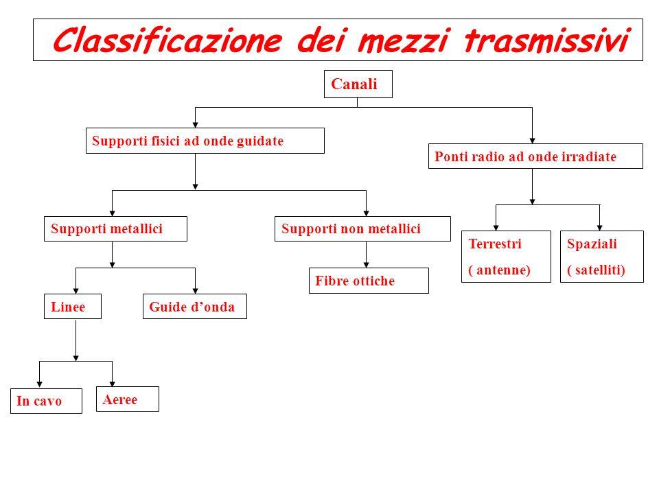 Caratteristiche dei canali di comunicazione La scelta del mezzo trasmissivo dipende dal tipo di segnale da trasmettere e quindi dalla banda di frequenza.