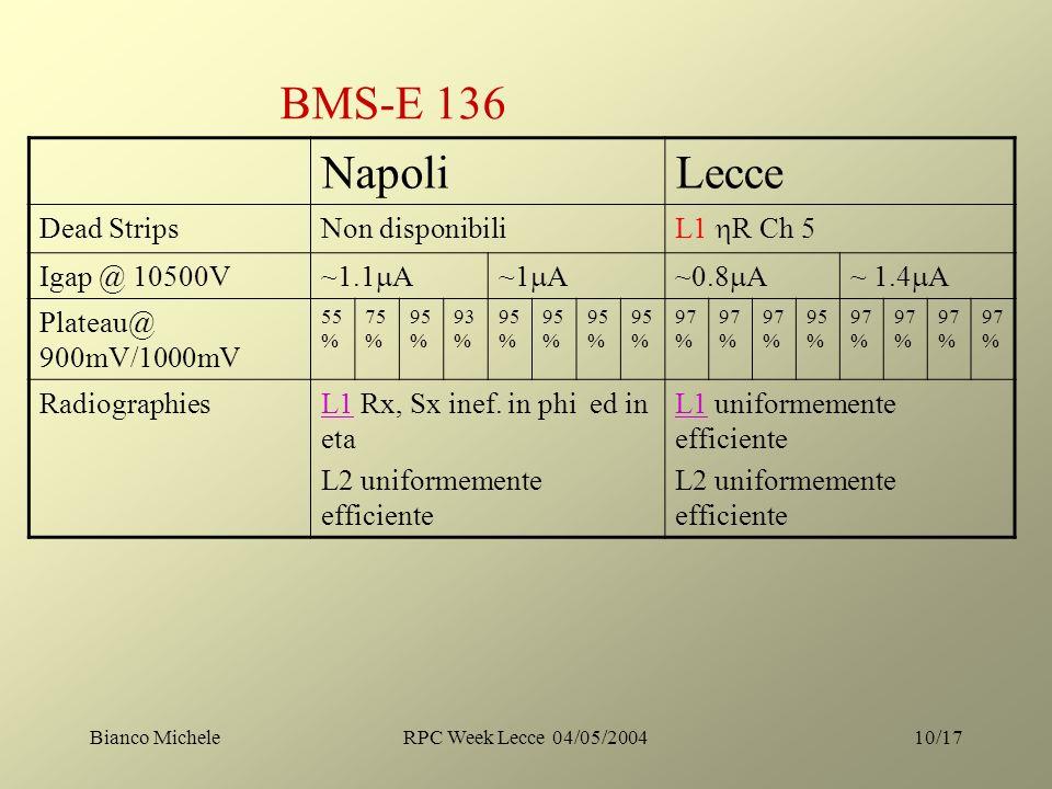 Bianco MicheleRPC Week Lecce 04/05/200410/17 BMS-E 136 NapoliLecce Dead StripsNon disponibili L1 R Ch 5 Igap @ 10500V ~1.1 A~1 A~0.8 A~ 1.4 A Plateau@ 900mV/1000mV 55 % 75 % 95 % 93 % 95 % 97 % 95 % 97 % Radiographies L1L1 Rx, Sx inef.