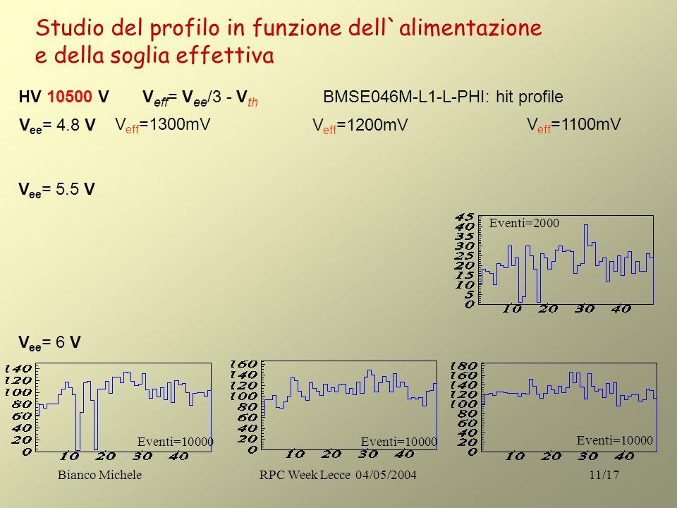 Bianco MicheleRPC Week Lecce 04/05/200411/17 HV 10500 V V eff = V ee /3 - V th V ee = 4.8 V V eff =1300mV V ee = 5.5 V V ee = 6 V V eff =1200mV V eff =1100mV BMSE046M-L1-L-PHI: hit profile Studio del profilo in funzione dell`alimentazione e della soglia effettiva Eventi=2000 Eventi=10000