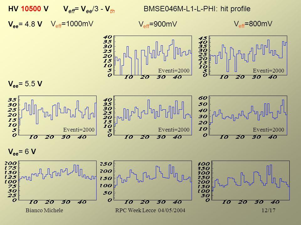 Bianco MicheleRPC Week Lecce 04/05/200412/17 HV 10500 V V eff = V ee /3 - V th V ee = 4.8 V V eff =1000mV V ee = 5.5 V V ee = 6 V V eff =900mV V eff =800mV BMSE046M-L1-L-PHI: hit profile Eventi=2000