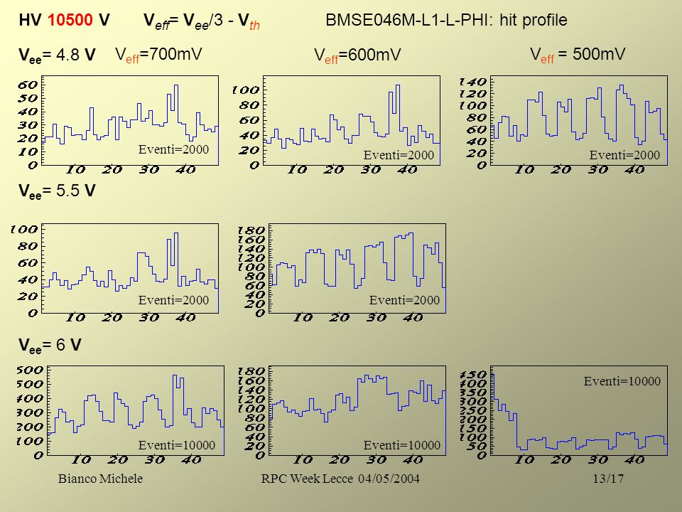 Bianco MicheleRPC Week Lecce 04/05/200413/17 HV 10500 V V eff = V ee /3 - V th V ee = 4.8 V V eff =700mV V ee = 5.5 V V ee = 6 V V eff =600mV V eff = 500mV BMSE046M-L1-L-PHI: hit profile Eventi=2000 Eventi=10000