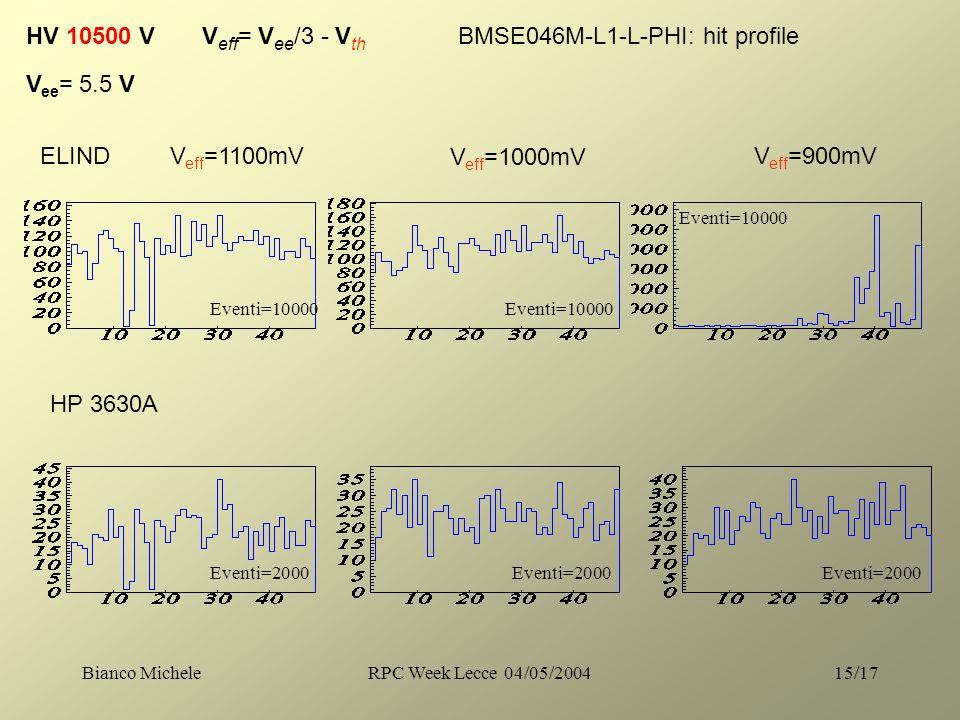 Bianco MicheleRPC Week Lecce 04/05/200415/17 HV 10500 V V eff = V ee /3 - V th V eff =1100mV V ee = 5.5 V V eff =1000mV V eff =900mV BMSE046M-L1-L-PHI: hit profile ELIND HP 3630A Eventi=10000 Eventi=2000