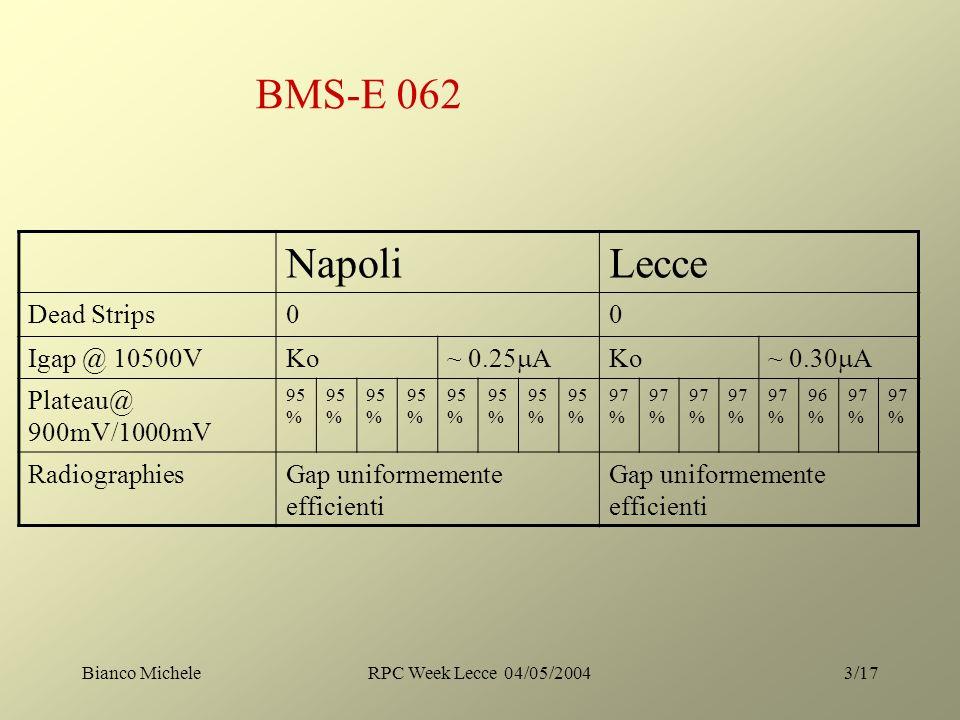 Bianco MicheleRPC Week Lecce 04/05/20043/17 NapoliLecce Dead Strips00 Igap @ 10500VKo ~ 0.25 A Ko ~ 0.30 A Plateau@ 900mV/1000mV 95 % 97 % 96 % 97 % RadiographiesGap uniformemente efficienti BMS-E 062