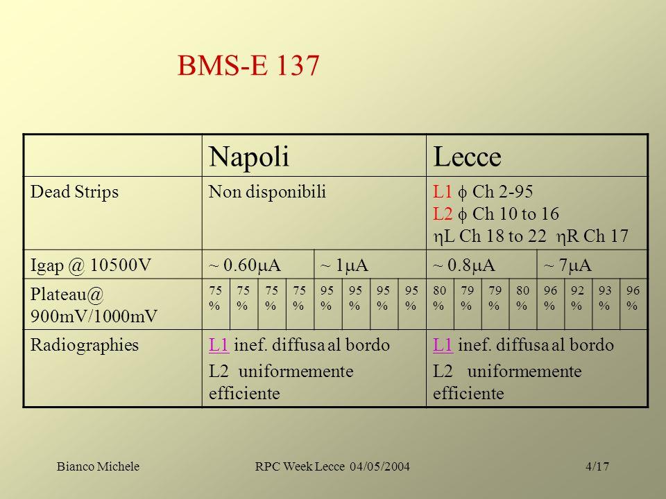 Bianco MicheleRPC Week Lecce 04/05/20044/17 BMS-E 137 NapoliLecce Dead StripsNon disponibili L1 Ch 2-95 L2 Ch 10 to 16 L Ch 18 to 22 R Ch 17 Igap @ 10500V ~ 0.60 A~ 1 A~ 0.8 A~ 7 A Plateau@ 900mV/1000mV 75 % 95 % 80 % 79 % 80 % 96 % 92 % 93 % 96 % RadiographiesL1L1 inef.