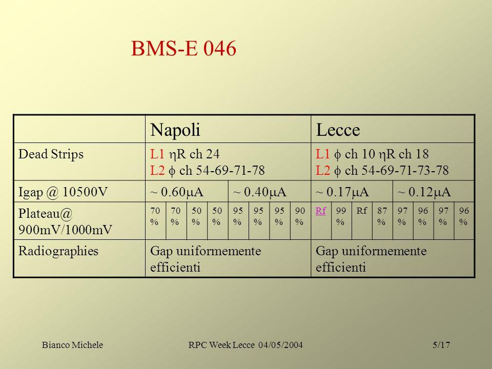 Bianco MicheleRPC Week Lecce 04/05/20045/17 NapoliLecce Dead Strips L1 R ch 24 L2 ch 54-69-71-78 L1 ch 10 R ch 18 L2 ch 54-69-71-73-78 Igap @ 10500V ~ 0.60 A~ 0.40 A~ 0.17 A~ 0.12 A Plateau@ 900mV/1000mV 70 % 50 % 95 % 90 % Rf99 % Rf87 % 97 % 96 % 97 % 96 % RadiographiesGap uniformemente efficienti BMS-E 046
