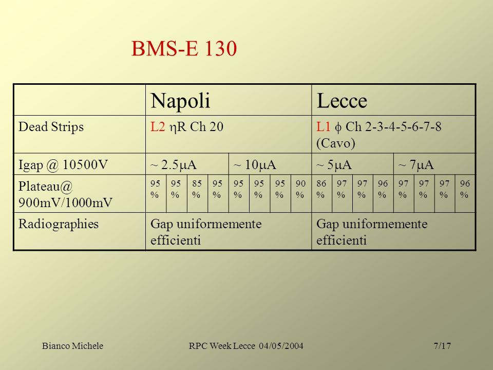 Bianco MicheleRPC Week Lecce 04/05/20047/17 BMS-E 130 NapoliLecce Dead Strips L2 R Ch 20L1 Ch 2-3-4-5-6-7-8 (Cavo) Igap @ 10500V ~ 2.5 A~ 10 A~ 5 A~ 7 A Plateau@ 900mV/1000mV 95 % 85 % 95 % 90 % 86 % 97 % 96 % 97 % 96 % RadiographiesGap uniformemente efficienti