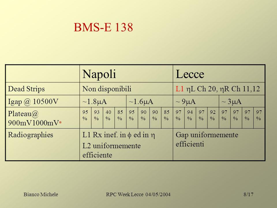 Bianco MicheleRPC Week Lecce 04/05/20048/17 BMS-E 138 NapoliLecce Dead StripsNon disponibili L1 L Ch 20, R Ch 11,12 Igap @ 10500V ~1.8 A~1.6 A~ 9 A~ 3