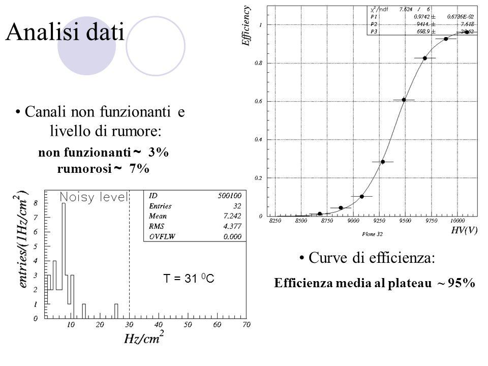 Analisi dati Canali non funzionanti e livello di rumore: non funzionanti ~ 3% rumorosi ~ 7% Efficienza media al plateau ~ 95% Curve di efficienza: T =