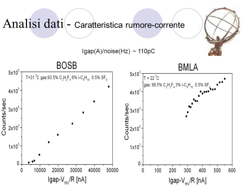 Analisi dati - Caratteristica rumore-corrente Igap(A)/noise(Hz) ~ 110pC