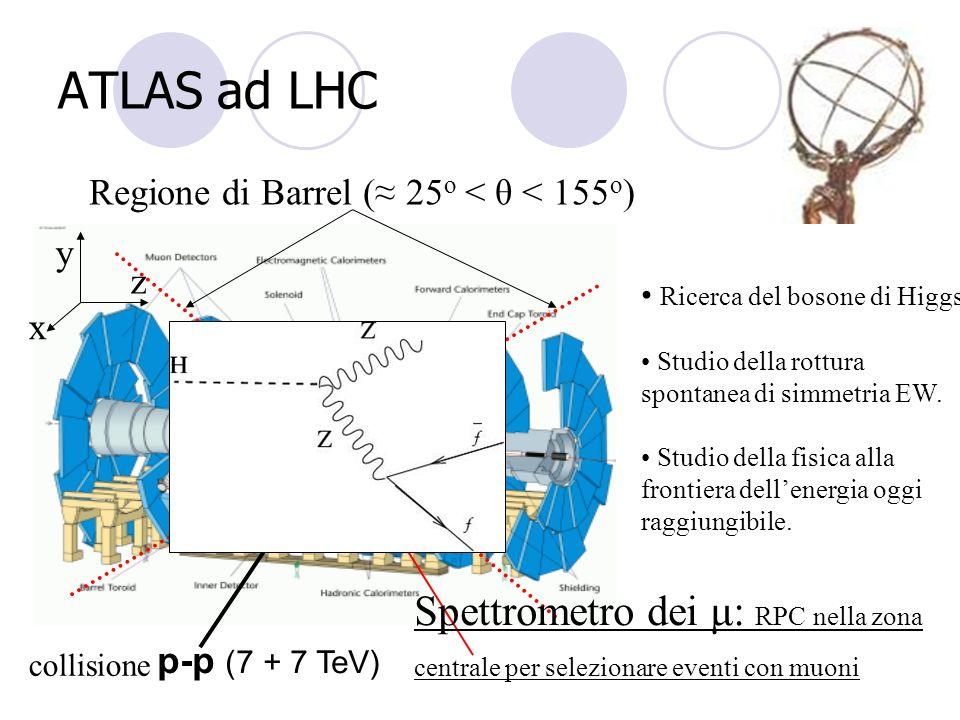 ATLAS ad LHC Ricerca del bosone di Higgs. Studio della rottura spontanea di simmetria EW. Studio della fisica alla frontiera dellenergia oggi raggiung