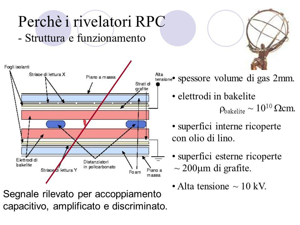 Perchè i rivelatori RPC - Struttura e funzionamento spessore volume di gas 2mm. elettrodi in bakelite bakelite ~ 10 10 cm. superfici interne ricoperte