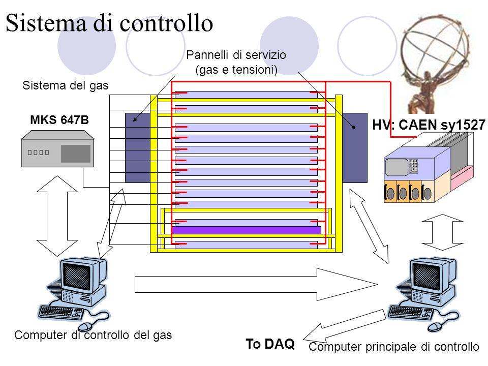 Il programma di controllo (1) Impostazione e monitoraggio dei parametri (miscela di gas, HV, V, Vth, I, …) Monitoraggio parametri ambientali.