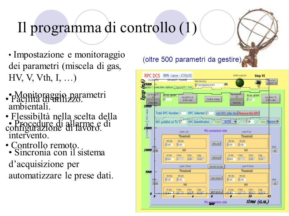 Il programma di controllo (1) Impostazione e monitoraggio dei parametri (miscela di gas, HV, V, Vth, I, …) Monitoraggio parametri ambientali. Procedur