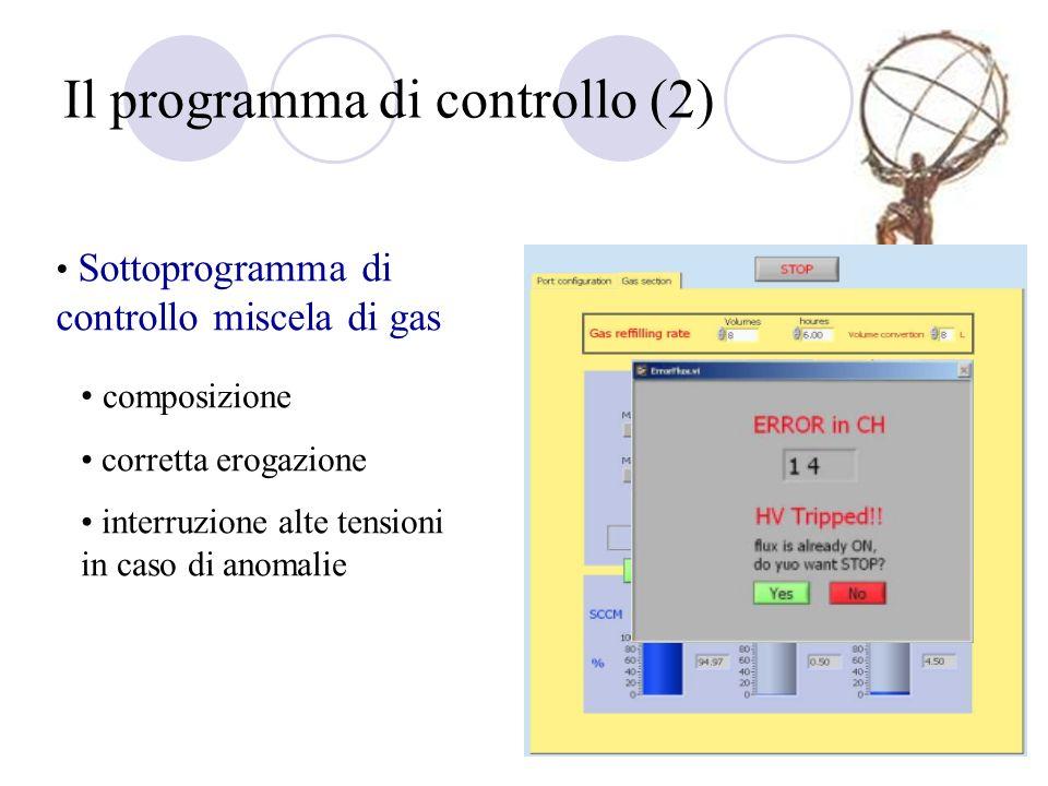 Il programma di controllo (2) Sottoprogramma di controllo miscela di gas composizione corretta erogazione interruzione alte tensioni in caso di anomal