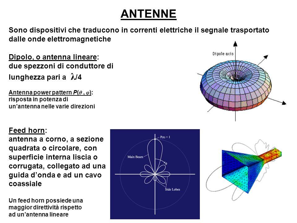 Sono dispositivi che traducono in correnti elettriche il segnale trasportato dalle onde elettromagnetiche Dipolo, o antenna lineare: due spezzoni di c