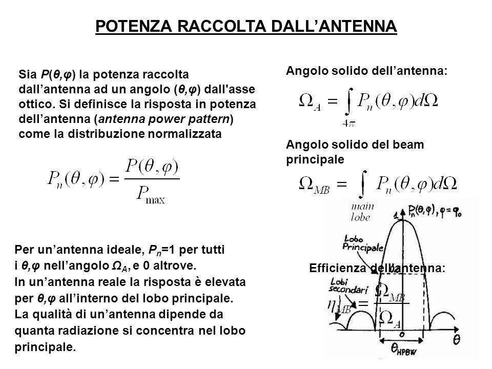 POTENZA RACCOLTA DALLANTENNA Efficienza dell'antenna: Per unantenna ideale, P n =1 per tutti i θ,φ nellangolo Ω A, e 0 altrove. In unantenna reale la