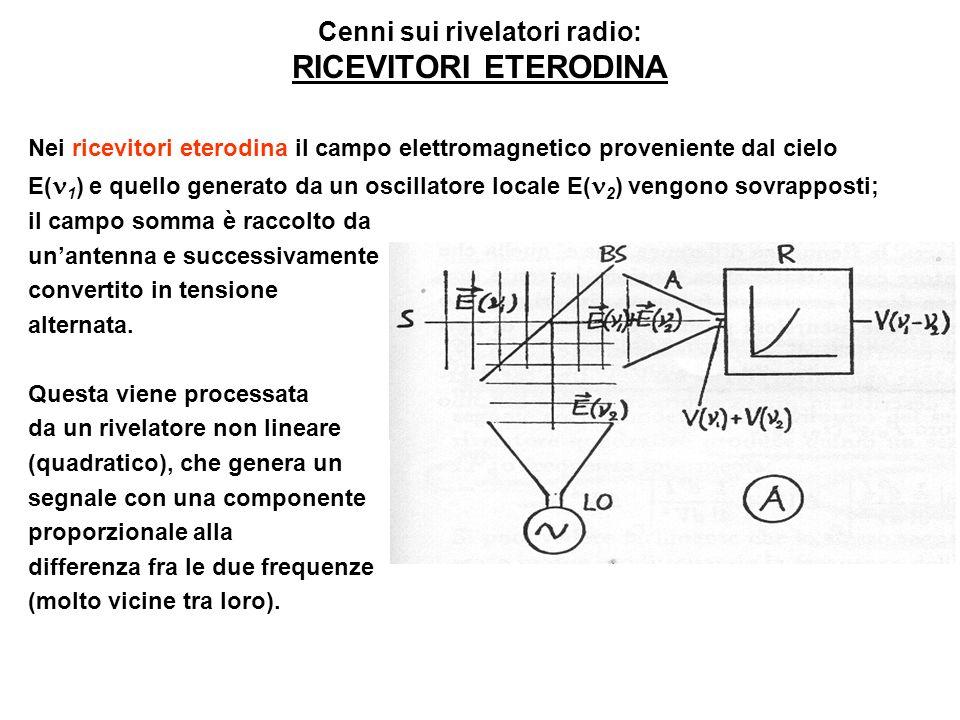 Nei ricevitori eterodina il campo elettromagnetico proveniente dal cielo E( 1 ) e quello generato da un oscillatore locale E( 2 ) vengono sovrapposti;