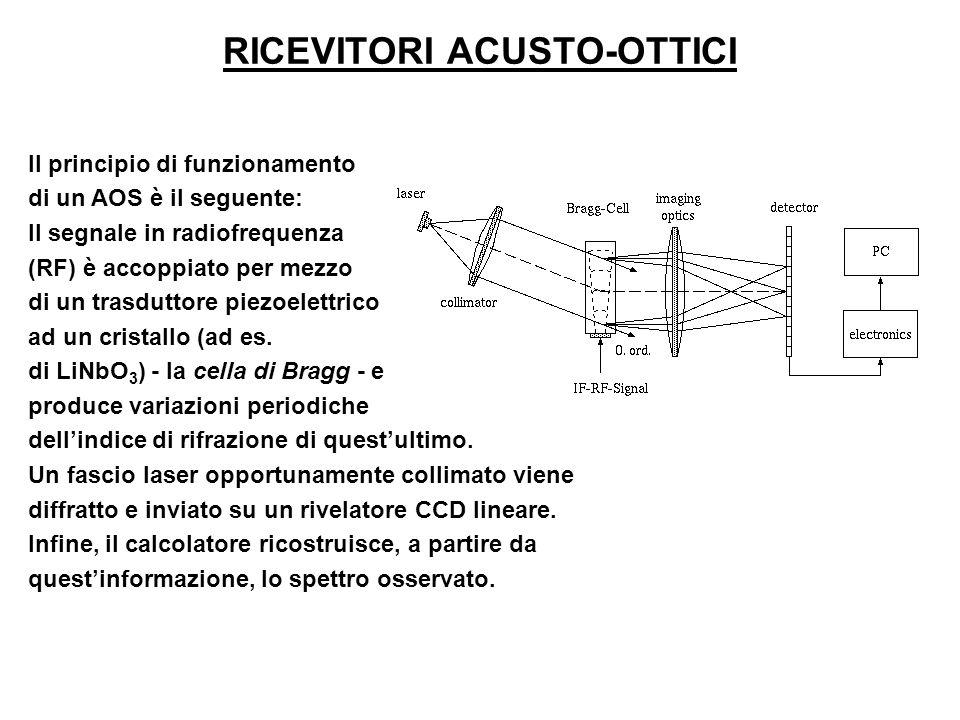 Il principio di funzionamento di un AOS è il seguente: Il segnale in radiofrequenza (RF) è accoppiato per mezzo di un trasduttore piezoelettrico ad un