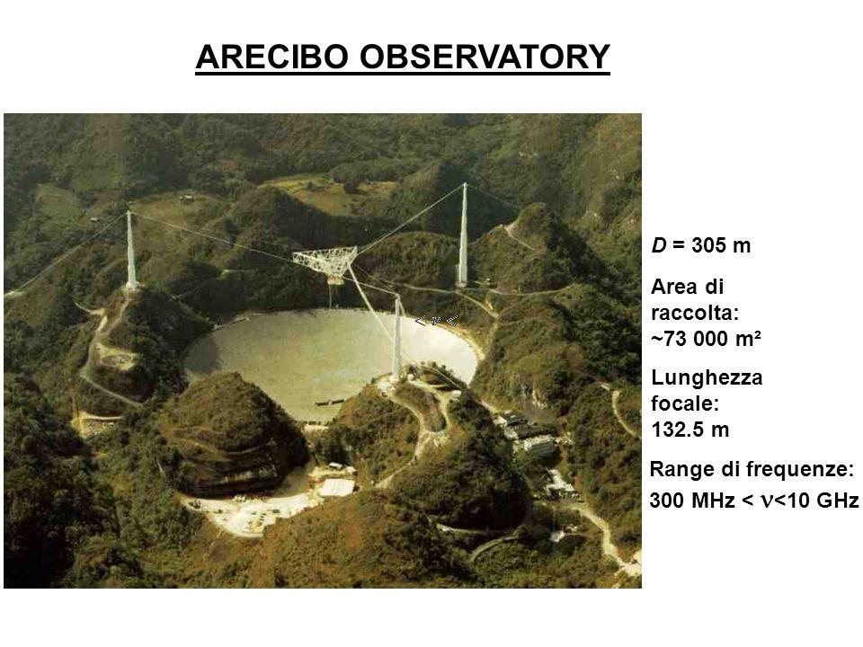 ARECIBO OBSERVATORY D = 305 m Area di raccolta: ~73 000 m² Lunghezza focale: 132.5 m Range di frequenze: 300 MHz < <10 GHz
