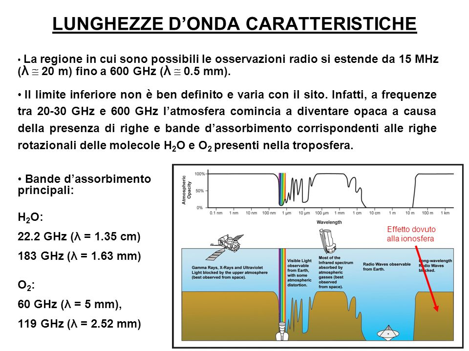 LUNGHEZZE DONDA CARATTERISTICHE Bande dassorbimento principali: H 2 O: 22.2 GHz (λ = 1.35 cm) 183 GHz (λ = 1.63 mm) O2:O2: 60 GHz (λ = 5 mm), 119 GHz