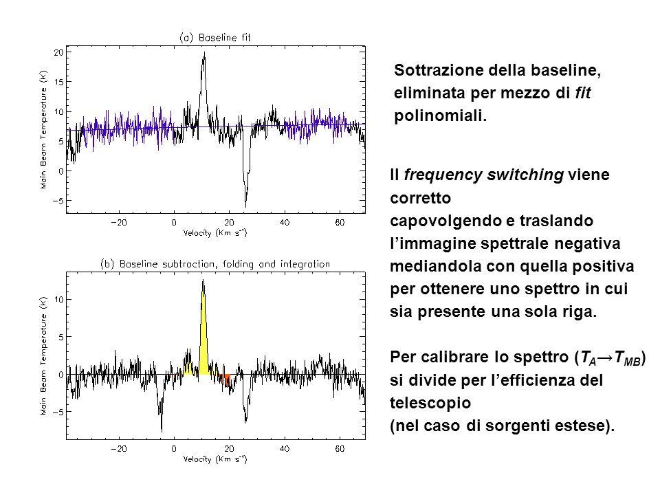 Il frequency switching viene corretto capovolgendo e traslando limmagine spettrale negativa mediandola con quella positiva per ottenere uno spettro in