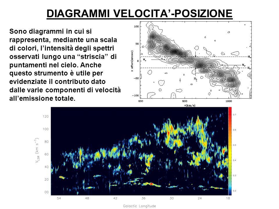 DIAGRAMMI VELOCITA-POSIZIONE Sono diagrammi in cui si rappresenta, mediante una scala di colori, lintensità degli spettri osservati lungo una striscia