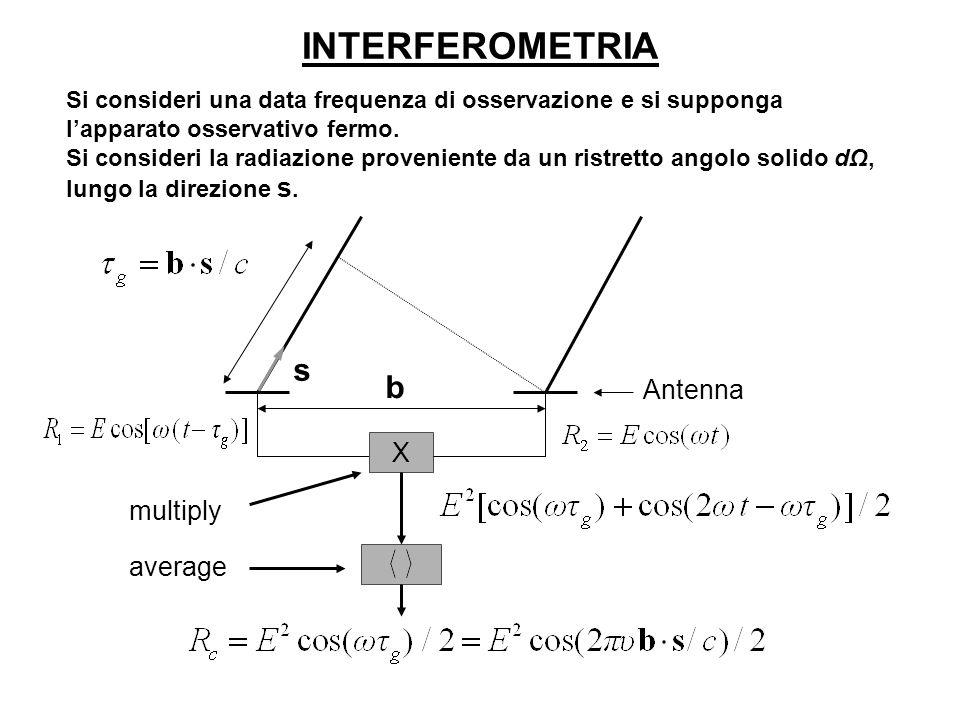X Antenna b multiply average s INTERFEROMETRIA Si consideri una data frequenza di osservazione e si supponga lapparato osservativo fermo. Si consideri