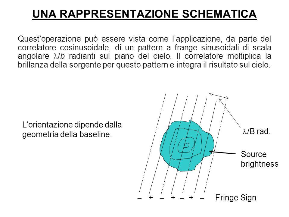 UNA RAPPRESENTAZIONE SCHEMATICA Questoperazione può essere vista come lapplicazione, da parte deI correlatore cosinusoidale, di un pattern a frange si