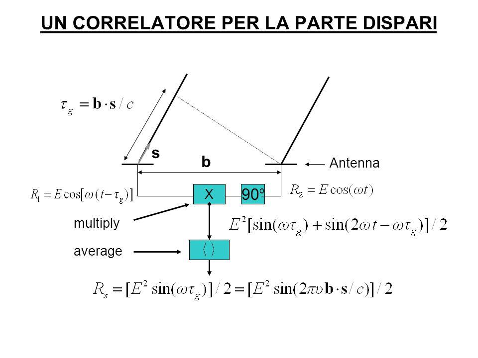 X s Antenna b multiply average 90 o UN CORRELATORE PER LA PARTE DISPARI