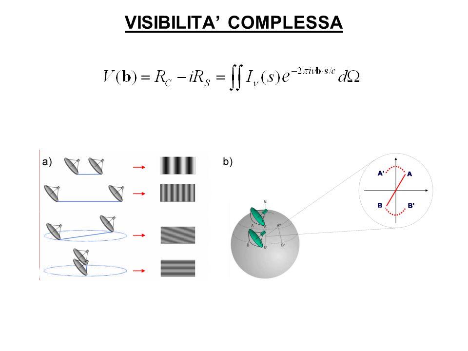 VISIBILITA COMPLESSA