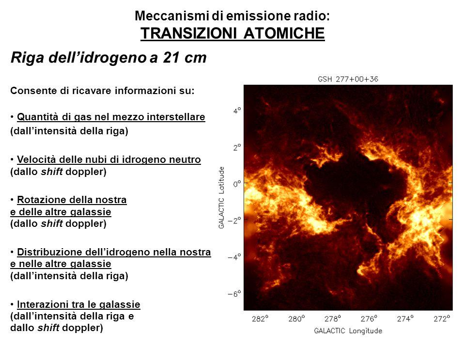 Meccanismi di emissione radio: TRANSIZIONI ATOMICHE Riga dellidrogeno a 21 cm Consente di ricavare informazioni su: Quantità di gas nel mezzo interste