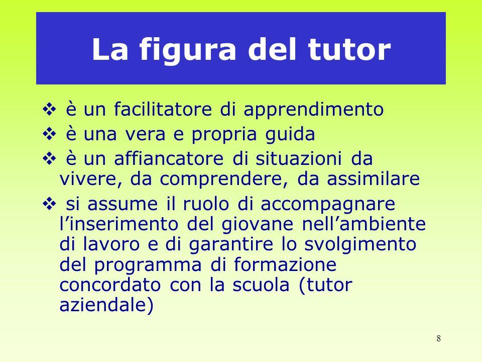 8 La figura del tutor è un facilitatore di apprendimento è una vera e propria guida è un affiancatore di situazioni da vivere, da comprendere, da assi