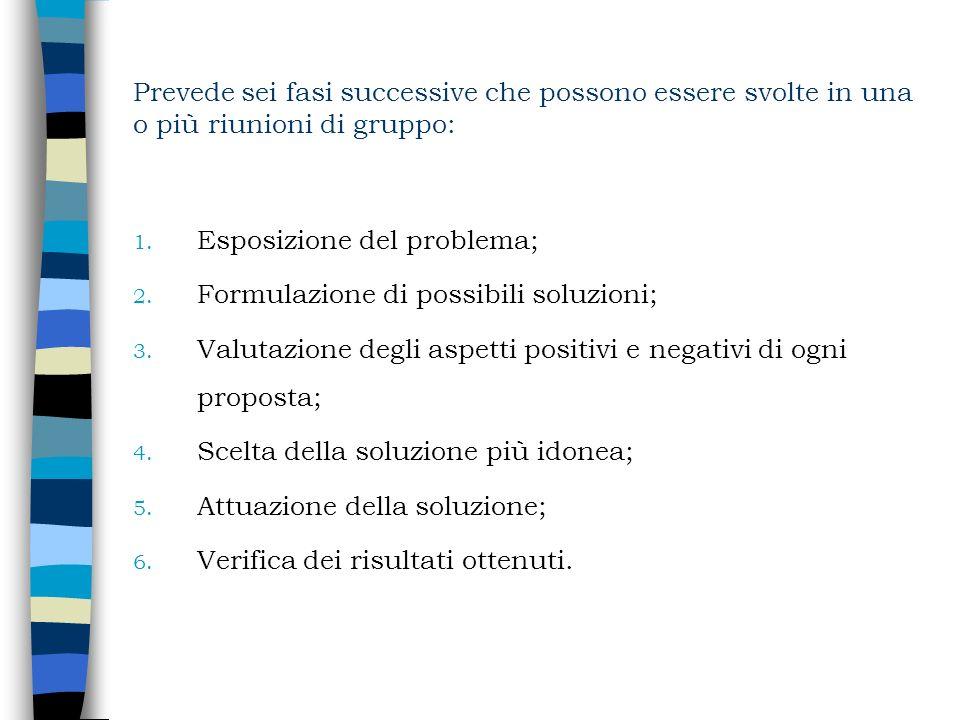 Prevede sei fasi successive che possono essere svolte in una o più riunioni di gruppo: 1. Esposizione del problema; 2. Formulazione di possibili soluz