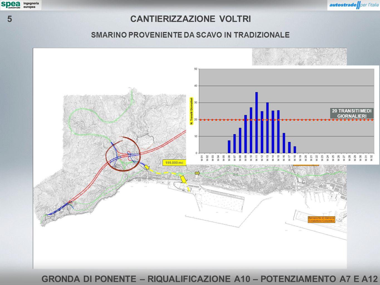 GRONDA DI PONENTE – RIQUALIFICAZIONE A10 – POTENZIAMENTO A7 E A12 Svincolo e Stazione di Genova Pegli Aeroporto di Genova Cristoforo Colombo SMARINO P