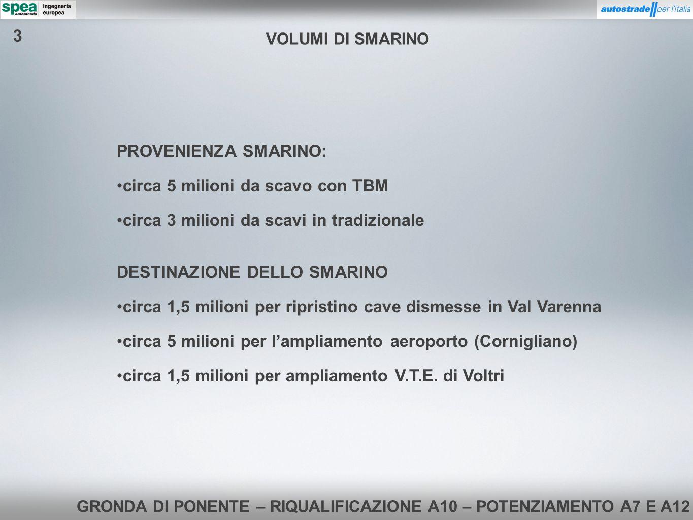 GRONDA DI PONENTE – RIQUALIFICAZIONE A10 – POTENZIAMENTO A7 E A12 PROVENIENZA SMARINO: circa 5 milioni da scavo con TBM circa 3 milioni da scavi in tr