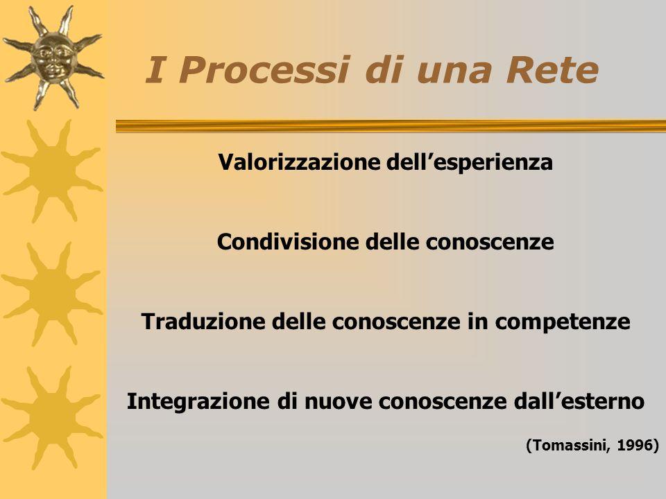 I Processi di una Rete Valorizzazione dellesperienza Condivisione delle conoscenze Traduzione delle conoscenze in competenze Integrazione di nuove conoscenze dallesterno (Tomassini, 1996)