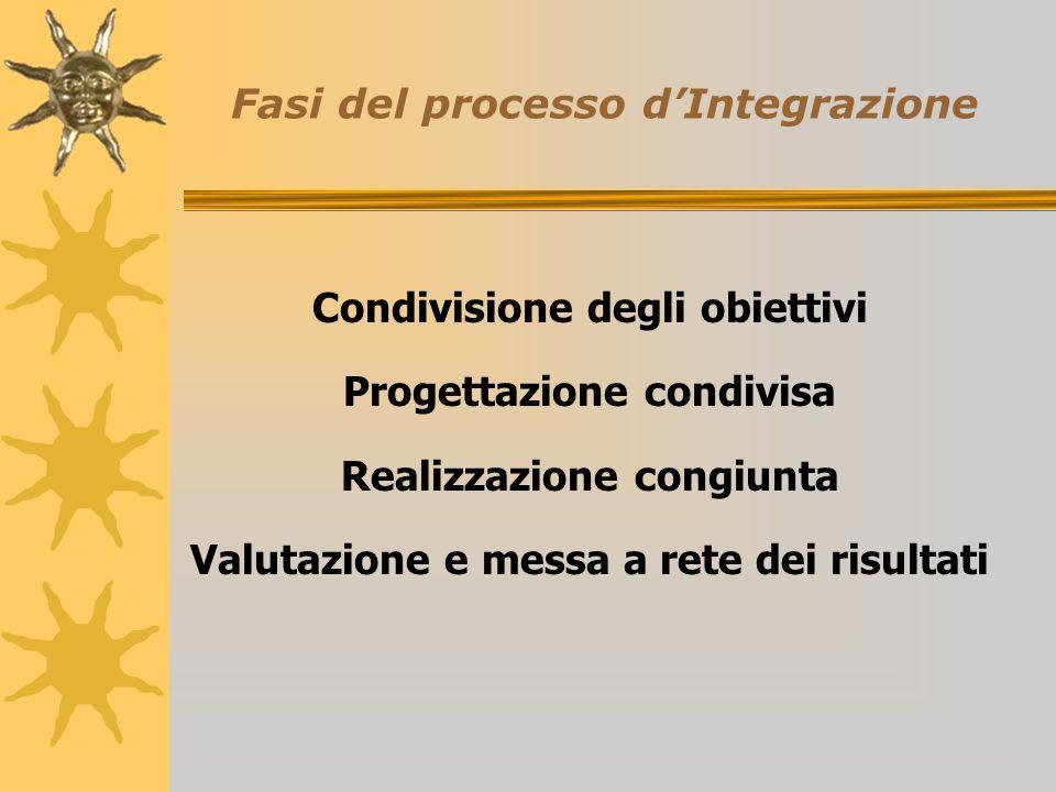 Fasi del processo dIntegrazione Condivisione degli obiettivi Progettazione condivisa Realizzazione congiunta Valutazione e messa a rete dei risultati