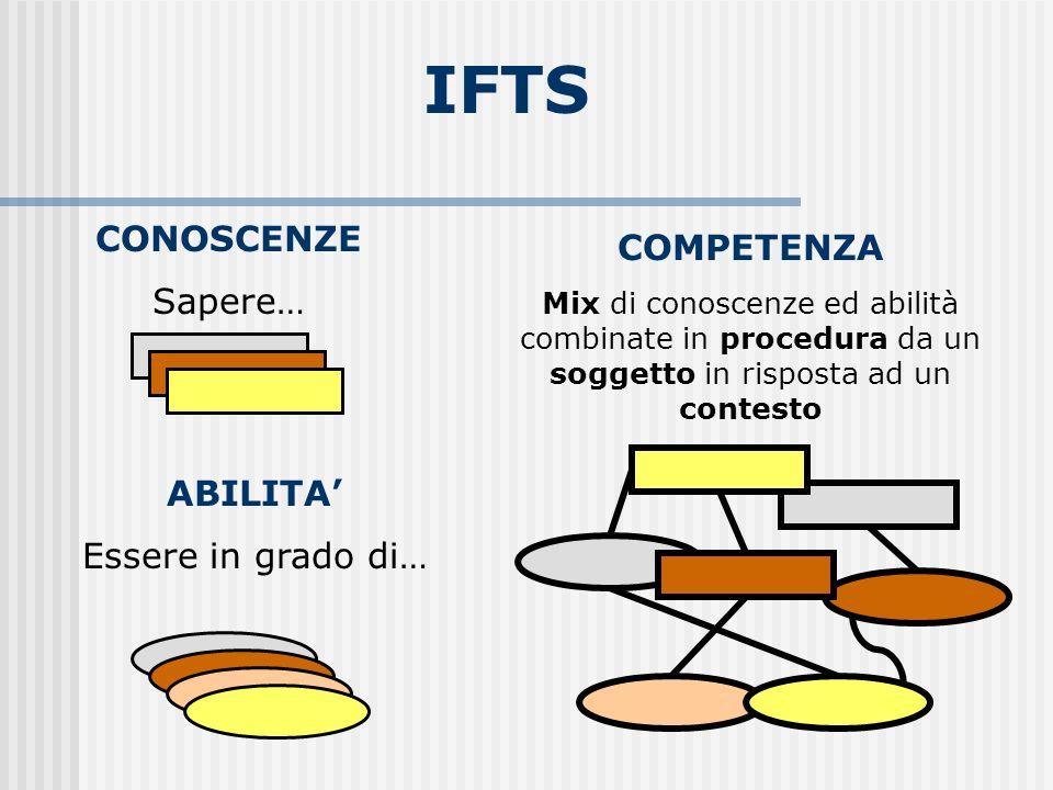 CONOSCENZE Sapere… ABILITA Essere in grado di… COMPETENZA Mix di conoscenze ed abilità combinate in procedura da un soggetto in risposta ad un contesto IFTS