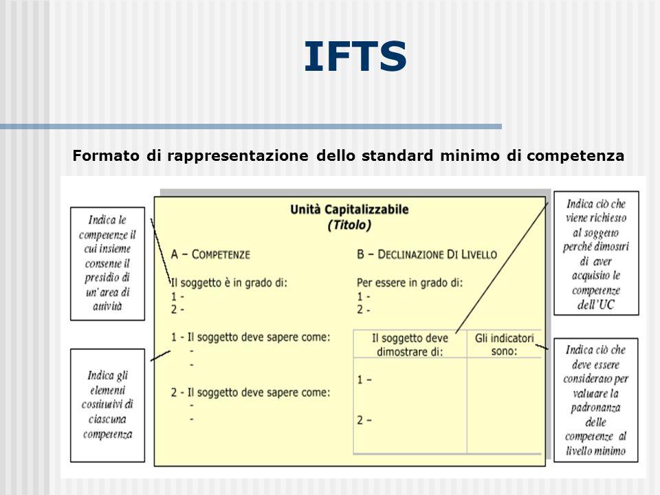 Formato di rappresentazione dello standard minimo di competenza