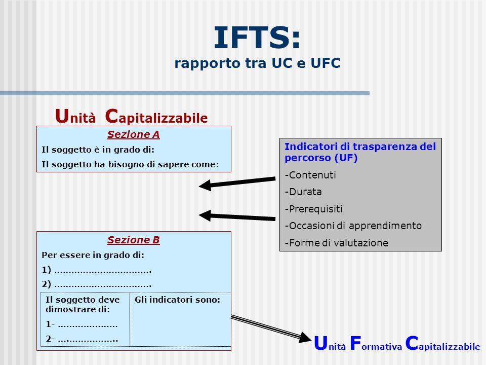 IFTS: rapporto tra UC e UFC U nità C apitalizzabile Sezione A Il soggetto è in grado di: Il soggetto ha bisogno di sapere come: Sezione B Per essere in grado di: 1) …………………………….