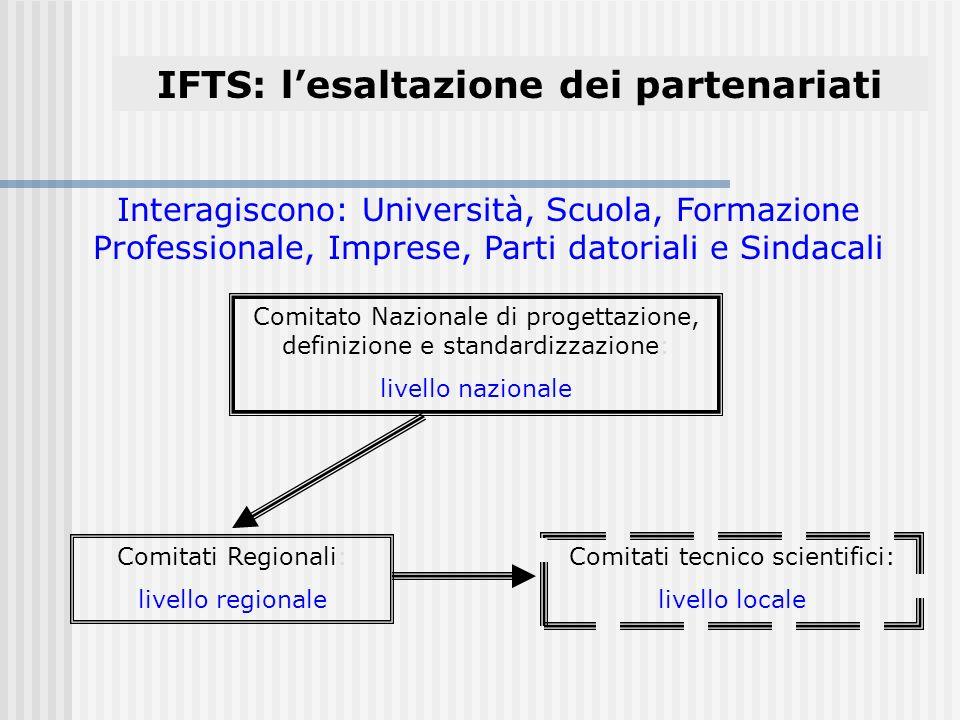 IFTS: lesaltazione dei partenariati Comitato Nazionale di progettazione, definizione e standardizzazione: livello nazionale Comitati Regionali: livello regionale Comitati tecnico scientifici: livello locale Interagiscono: Università, Scuola, Formazione Professionale, Imprese, Parti datoriali e Sindacali
