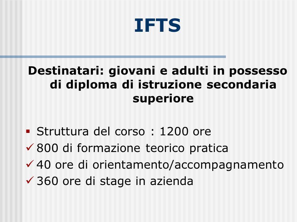 IFTS Destinatari: giovani e adulti in possesso di diploma di istruzione secondaria superiore Struttura del corso : 1200 ore 800 di formazione teorico pratica 40 ore di orientamento/accompagnamento 360 ore di stage in azienda