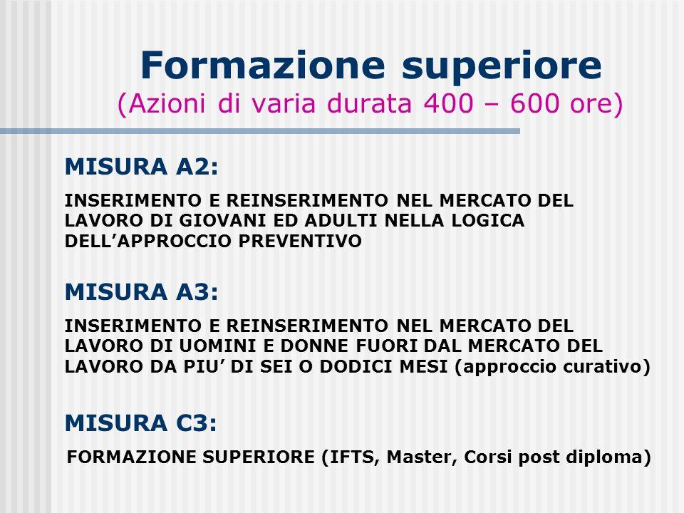 Formazione superiore (Azioni di varia durata 400 – 600 ore) MISURA C3: FORMAZIONE SUPERIORE (IFTS, Master, Corsi post diploma) MISURA A2: INSERIMENTO E REINSERIMENTO NEL MERCATO DEL LAVORO DI GIOVANI ED ADULTI NELLA LOGICA DELLAPPROCCIO PREVENTIVO MISURA A3: INSERIMENTO E REINSERIMENTO NEL MERCATO DEL LAVORO DI UOMINI E DONNE FUORI DAL MERCATO DEL LAVORO DA PIU DI SEI O DODICI MESI (approccio curativo)